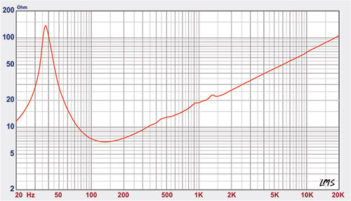 impedancia-SUB-800